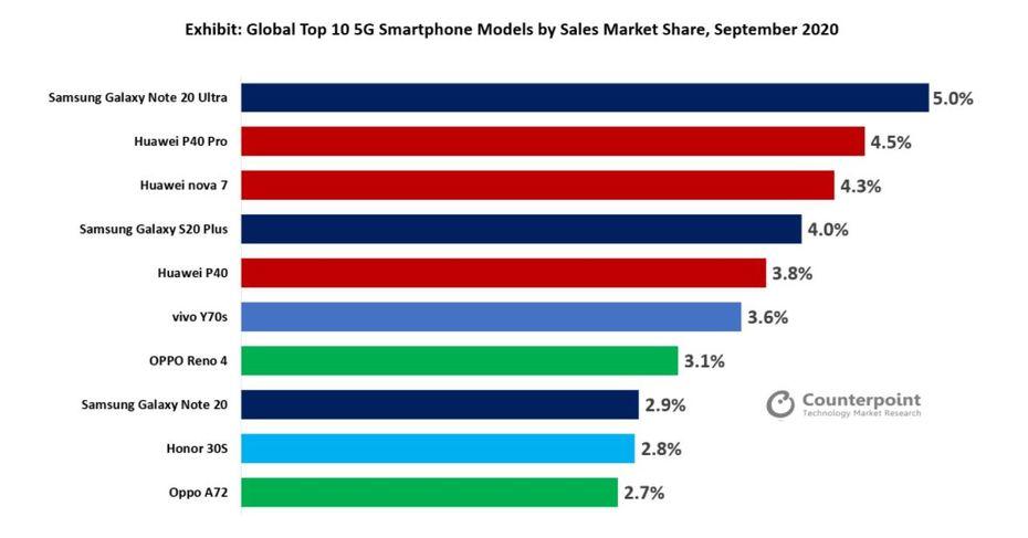 Classement de septembre 2020 - Top smartphones 5G en part de marché